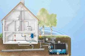 Regenwasseranlage mit Kunststofftank und Nachspeisemodul - Klicken Sie hier für Vollansicht