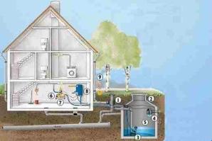 Beispiel einer Regenwasseranlage mit Pumpe,  Nachspeisemodul