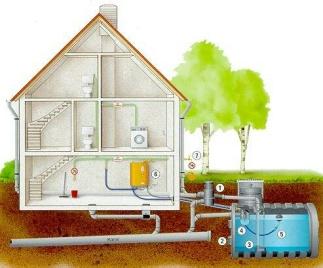 Regenwasseranlage mt Kunststofftank und Regenwasserzentrale - Klicken Sie hier für Vollansicht
