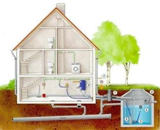 Regenwasseranlage mit Drucktauchpumpe und Nachspeisemodul - Klicken Sie hier für Vollansicht