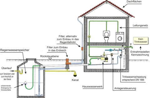 Regenwassernutzung als Haustechnik und Gebäudetechnik. Aufbau und Merkmale einer Regenwasseranlage nach DIN 1989